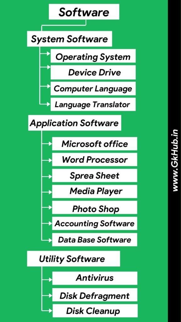 classification of Software