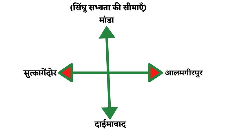 सिंधु सभ्यता