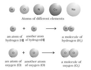 Arepresentation of atoms and molecules