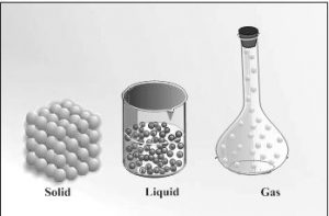 Arrangement of particles in solid, liquid and gaseous state