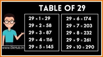 29 का पहाड़ा – 29 Ka Pahada || 29 ka Table in Hindi