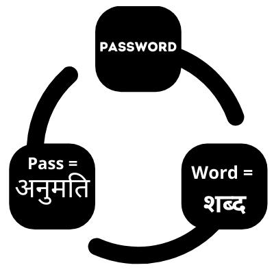 password ko hindi me kya kehte