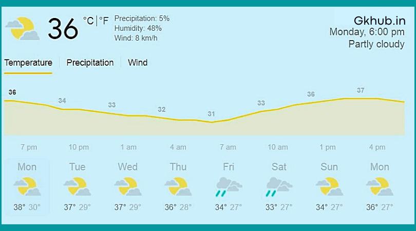 कल का मौसम कैसा रहेगा