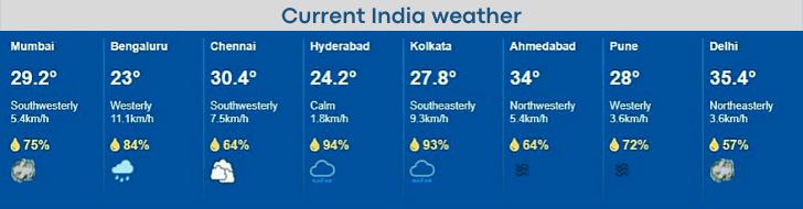 कल मौसम कैसा रहेगा