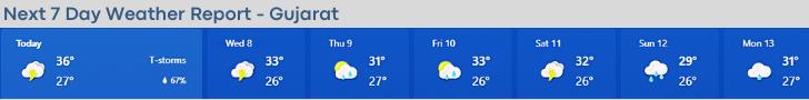 गुजरात का मौसम कैसा रहेगा