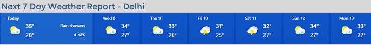दिल्ली में कल का मौसम कैसा रहेगा