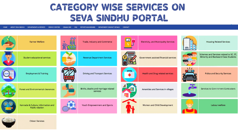 CATEGORY WISE SERVICES ON SEVA SINDHU PORTAL